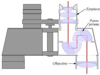 Schematischer Querschnitt durch ein Porroprismen-Fernglas